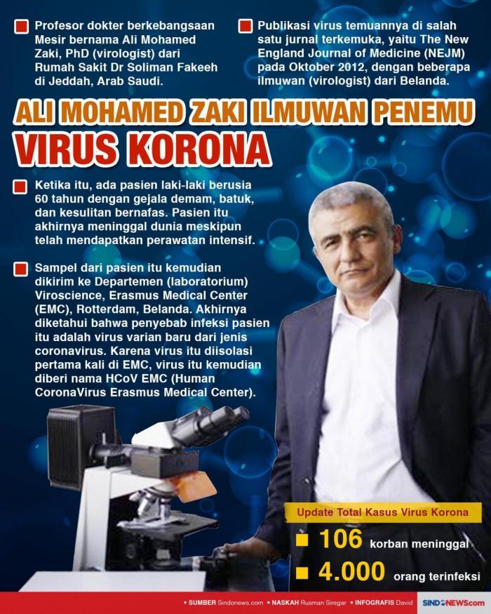 Ilmuwan Muslim Penemu Virus Corona dokter berkebangsaan Mesir